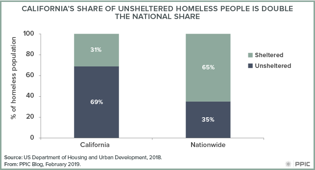 homeless_fig-2_web